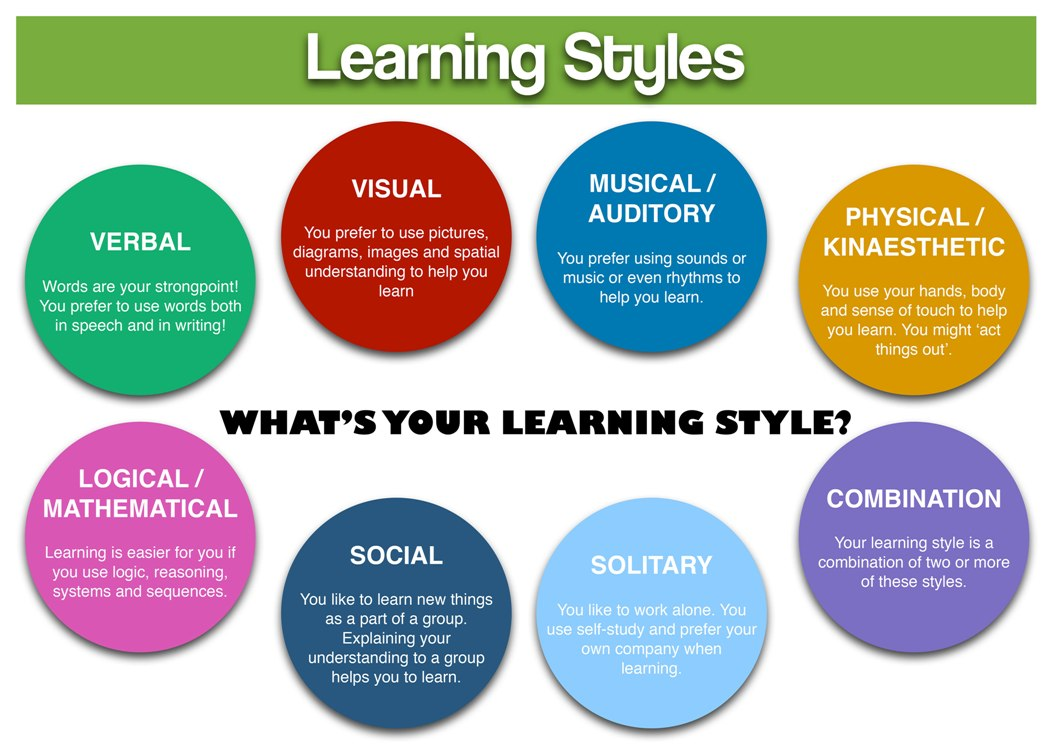 Study Styles That Works For Any University Student